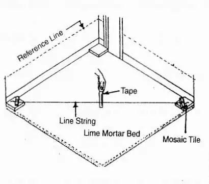 checking mortar bedding tiles work