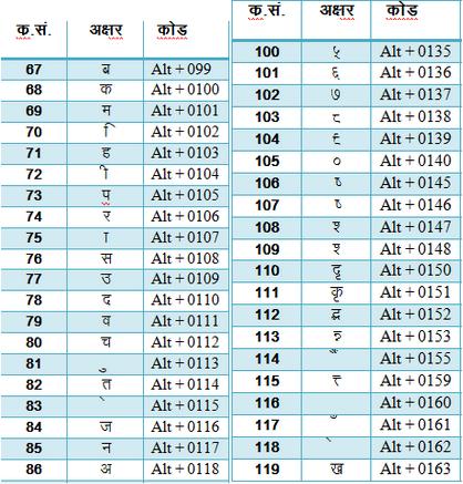 hindi font shortcut key