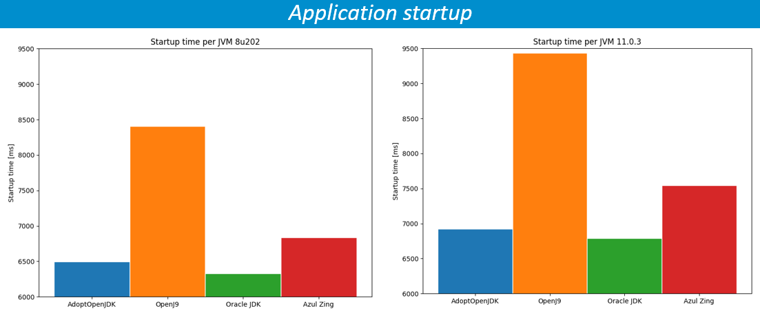Oracle SOA / Java blog: Performance! 3 reasons to stick to Java 8