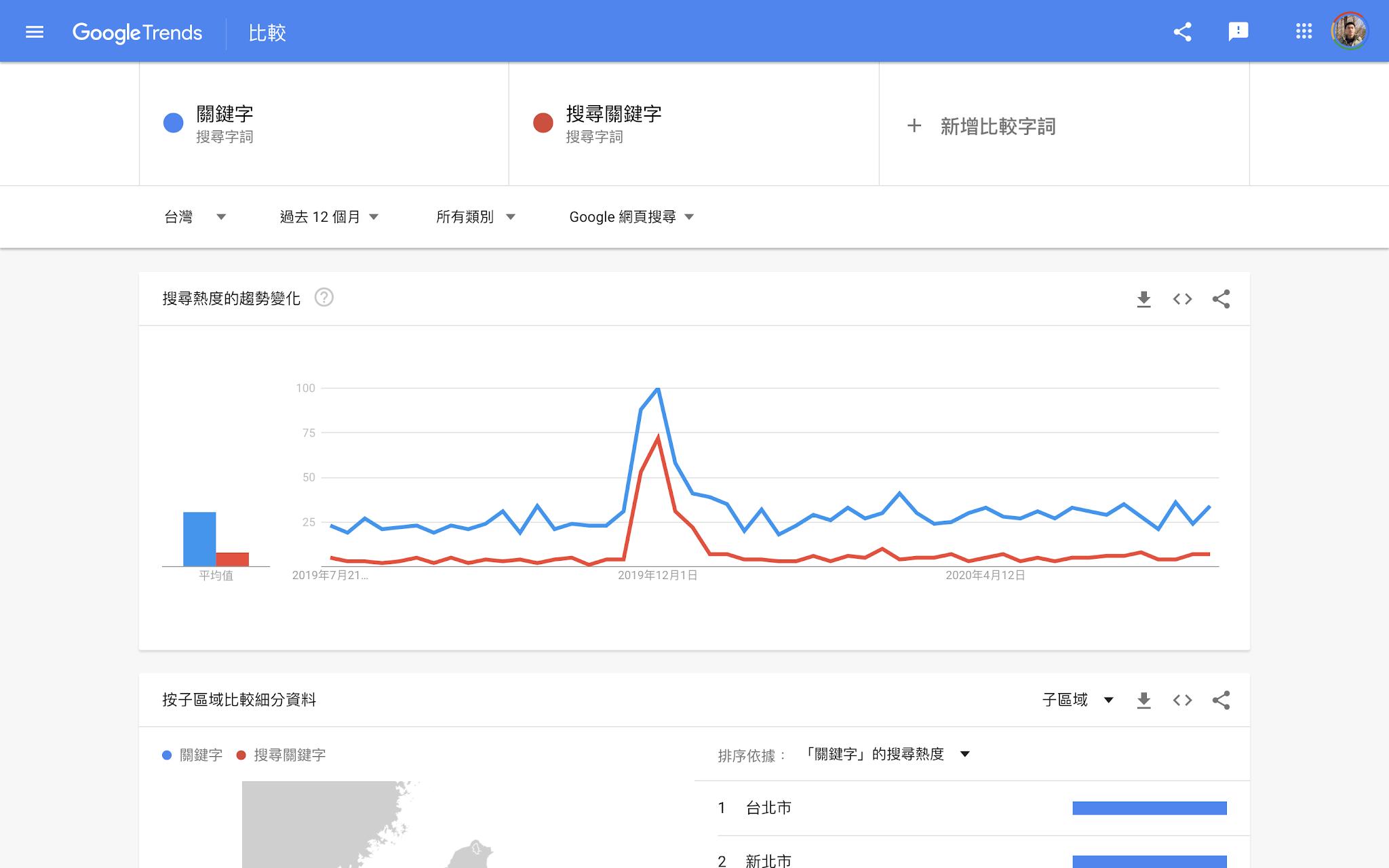 Google Trend:比較搜尋字詞