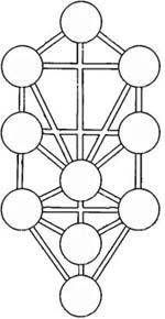 Arbol de la vida Cabala-simbolo significado