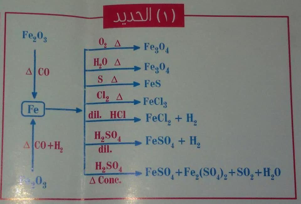 معادلات الكيمياء العضوية كلها فى مخطط عبقرى 1