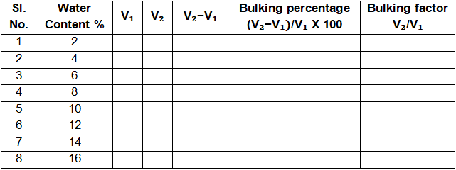 Determine Necessary Adjustment for Bulking of Fine Aggregate by Field Method