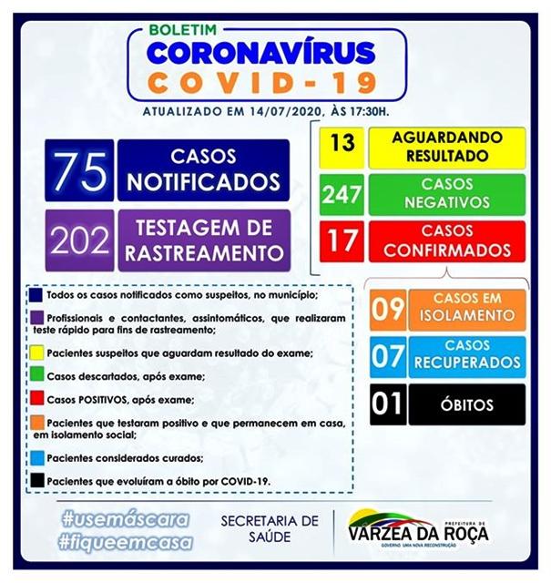 17 CASOS DO NOVO CORONAVÍRUS (COVID-19) EM VÁRZEA DA ROÇA-BA