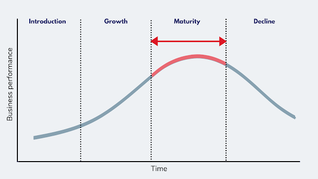 How to Extend Your Mature Product's Life