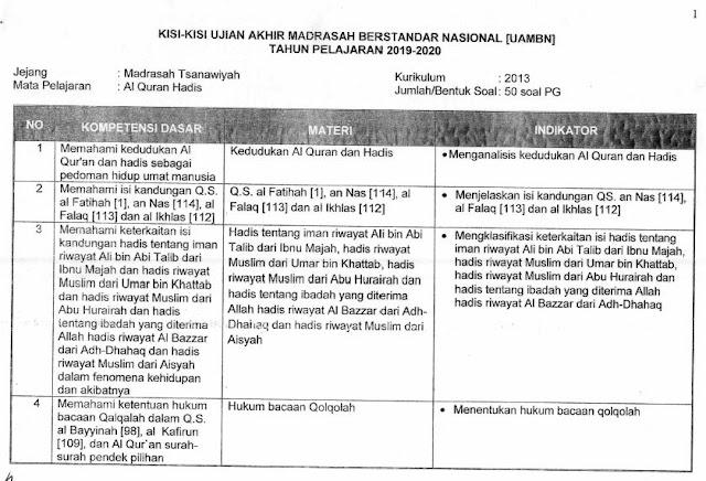 Kisi-Kisi UAMBN Al-Qur'an Hadits MTs 2019/2020