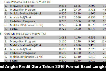 Tabel Angka Kredit Guru Tahun 2016 Format Excel Lengkap