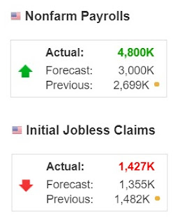 Nonfarm Payrolls data and Initial Jobless Claims (Jun 2020)  - Forex Trading tutorials for beginners in the Philippines