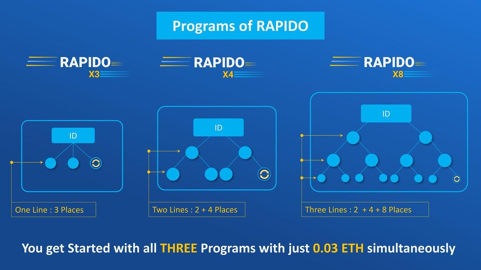 rapido run smart contract program