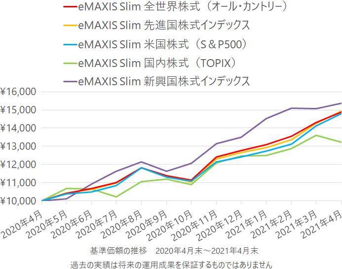 eMAXIS Slim 全世界株式(オール・カントリー)、eMAXIS Slim 先進国株式インデックス、eMAXIS Slim 米国株式(S&P500)、eMAXIS Slim 国内株式(TOPIX)、eMAXIS Slim 新興国株式インデックスの基準価額の推移(チャート)
