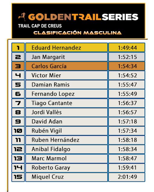 Golden Trail Series - Trail Cap de Creus - Clasificación Masculina