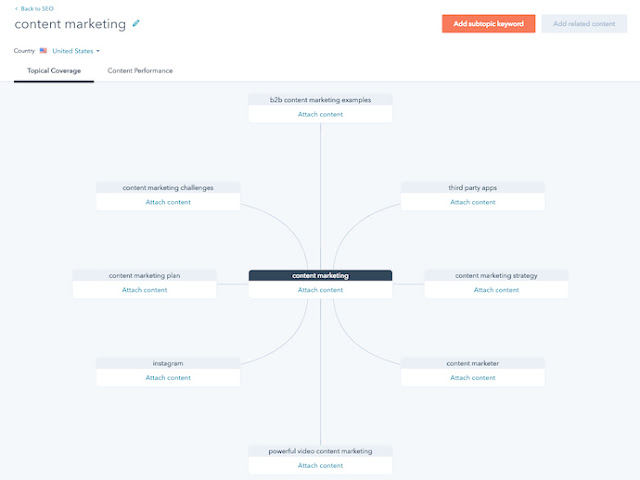 HubSpot İçerik Stratejisi