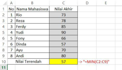 MIN MS Excel