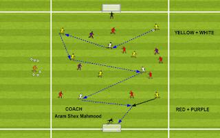 تمرين تدريبي تكتيكي: تطوير حيازة الكرة  من خلال الاهداف