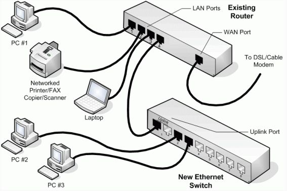 Computer Science And Engineering Switch In Network
