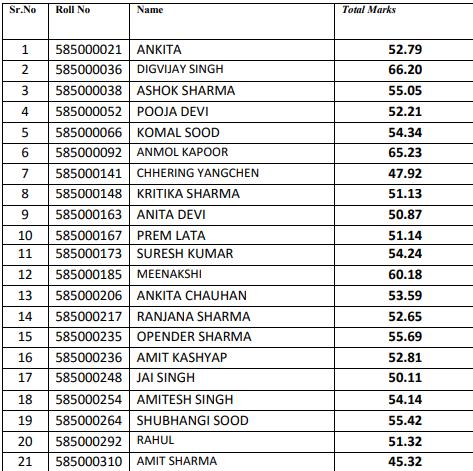 HPSSC Hamirpur  Radiographer Post Code- 585 Final Result 2021