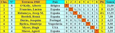 Clasificación por orden de puntuación del Torneo Internacional de Terrassa 1960