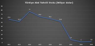 Türkiye IMF ile anlaşmalı mı