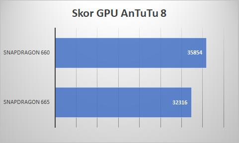 Skor GPU Snapdragon 665 vs Snapdragon 660