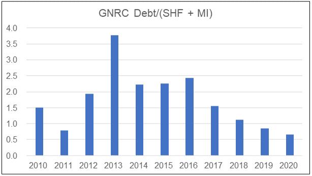GNRC Debt Equity