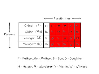 Logic To Know Roles of Family Members in murder case