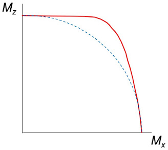 The path of the tip of M, for T2 >> T1.