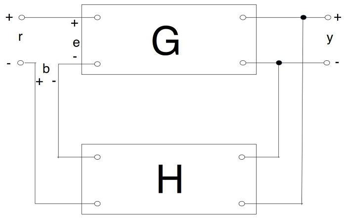 DIagrama de un sistema de control con realimentación