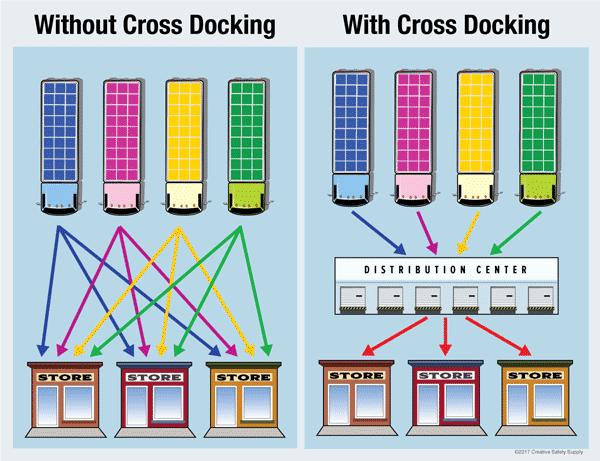 Todo lo que debes saber sobre cross docking