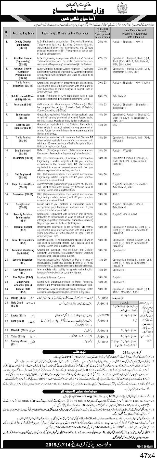VACANCIES IN MINISTRY OF DEFENCE