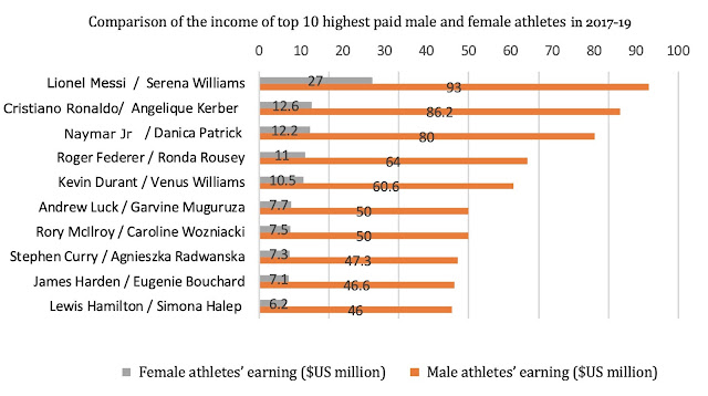 Top 10 football player income chart