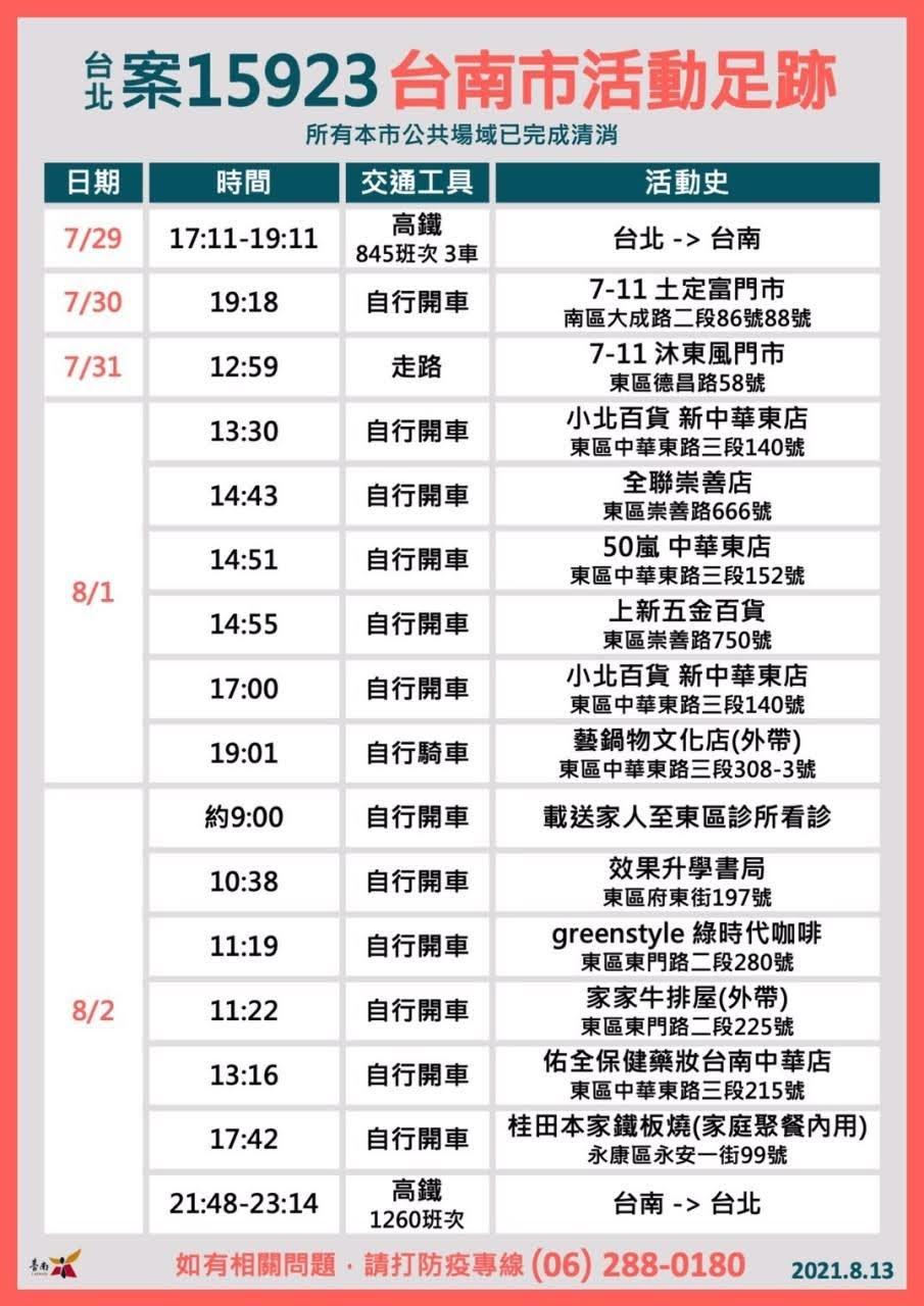案15923台北確診者足跡包括東區、南區、永康區|共匡列16人採檢皆為陰性