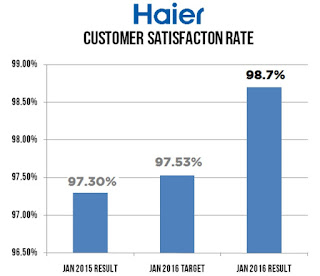 Haier Goes Beyond Products; After-Sales Service Does Matter