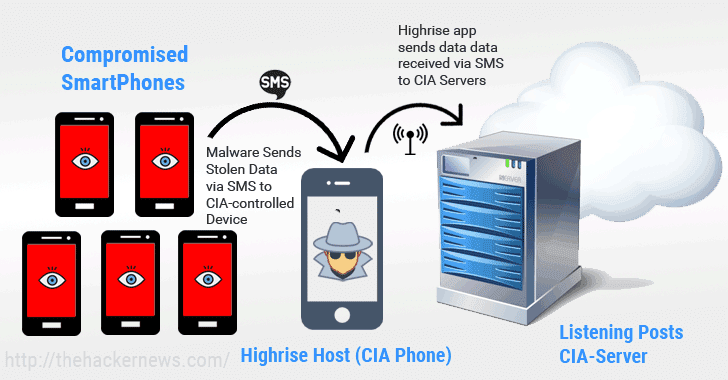 How CIA Agents Covertly Steal Data From Hacked Smartphones (Without Internet)