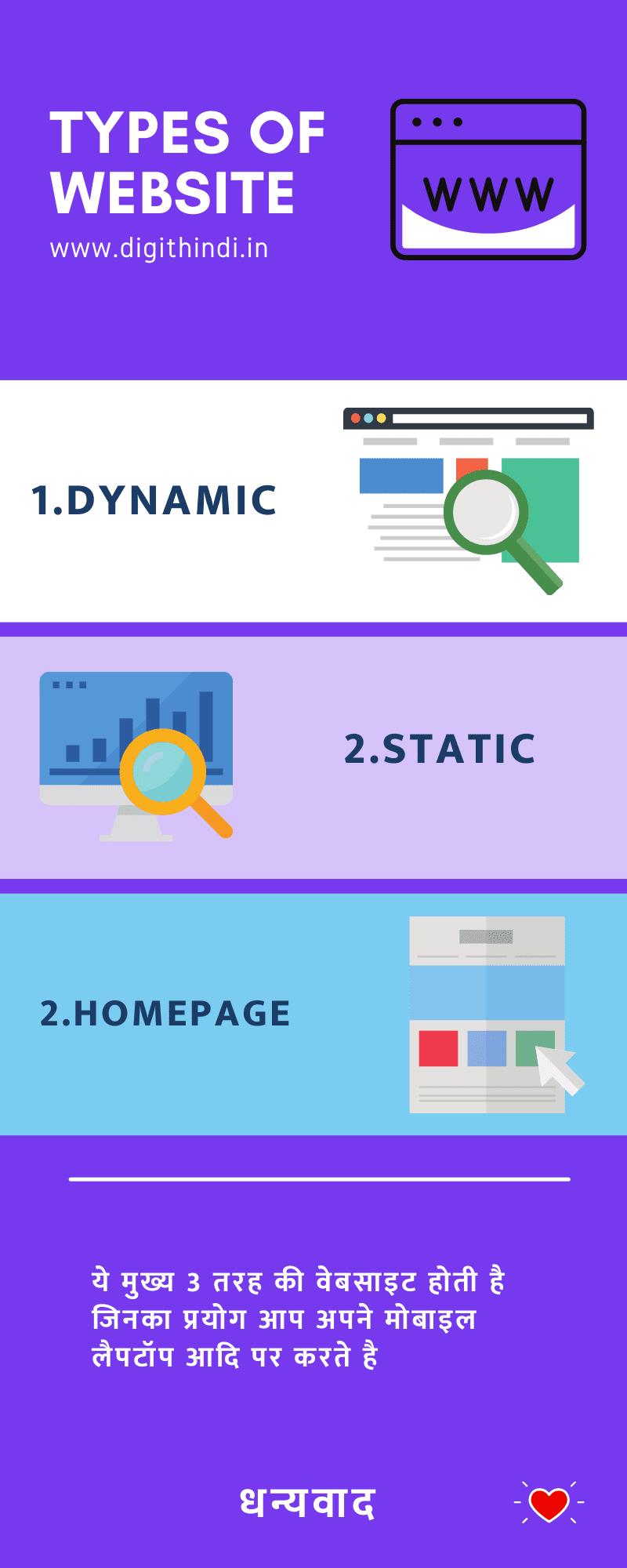 types-of-website