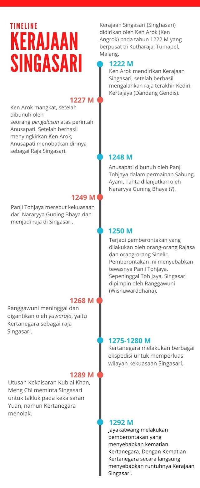 Penyebab Runtuhnya Kerajaan Hindu-Buddha di Indonesia