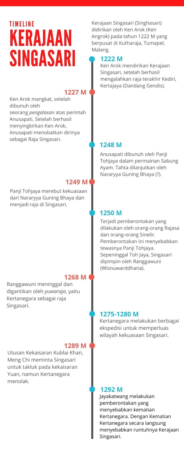 singasari, kerajaan singasari, singhasari, kerajaan singhasari, timeline kerajaan singasari