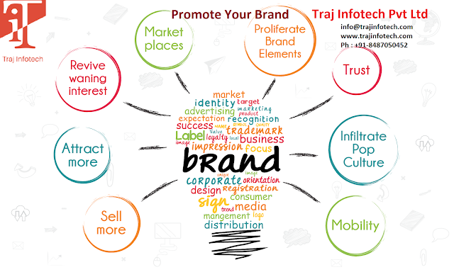 Brand Awareness -Traj Infotech