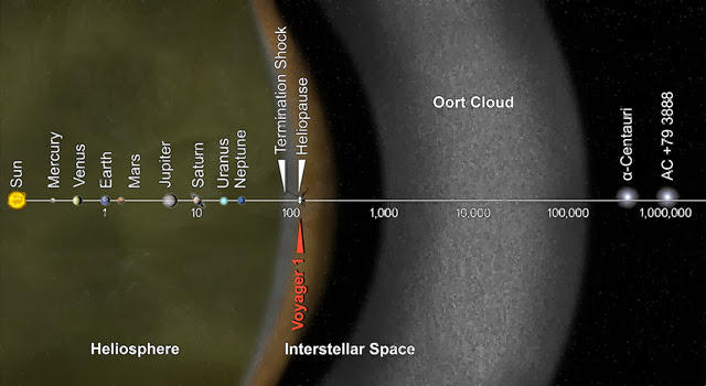 Oort Cloud Heliosphere - Pics about space