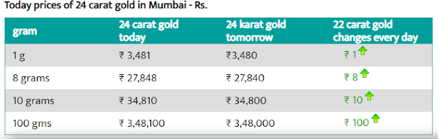 Today Gold Rate in Mumbai - 2 Aug 2019- Gold price today in Mumbai