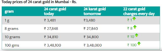 Today Gold Rate in Mumbai - 2 Aug 2019- Gold price today in Mumbai
