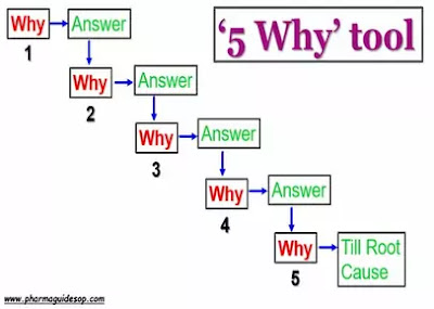 5 why analysis tool, root cause investigation tool