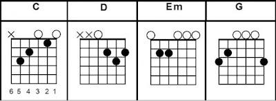 C D Em G easy guitar chords song