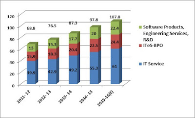 Segment wise export Revenue Trends in IT – ITES Industry