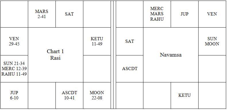 Choice of Gemstones in Horoscopy - Vedic Astrology Blog