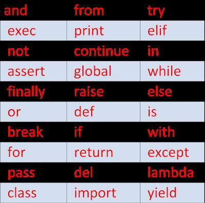 Python keywords