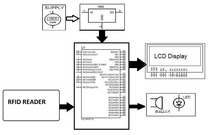block diagram of rfid based attendance system