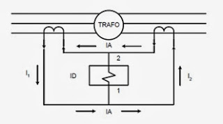 Basic Treatment of Differential Relays