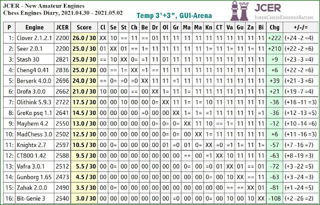 Chess Engines Diary - Tournaments 2021 - Page 7 2021.04.30.JCERNewAmateurEngines