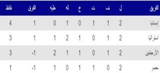 ترتيب مجموعة مصر في أولمبياد طوكيو بعد الجولة الثانية