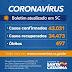Santa Catarina confirma 43.031 casos e 497 mortes por Covid-19